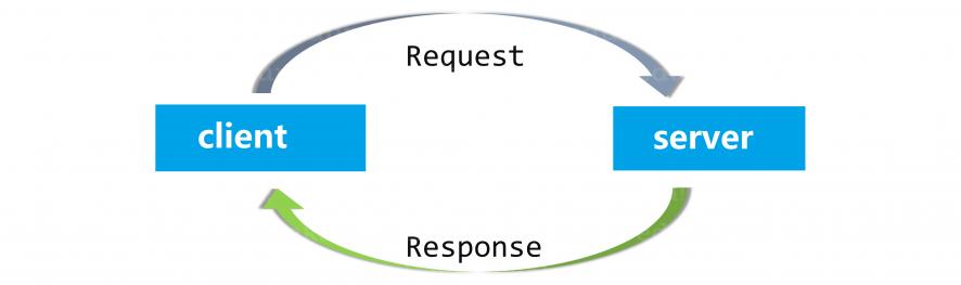 HTTP request to determine SEO friendliness