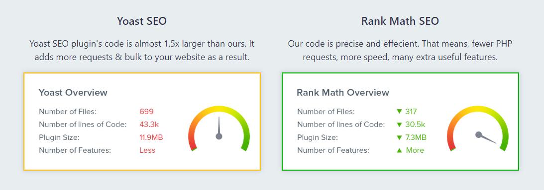 Yoast and Rank math performance comparision